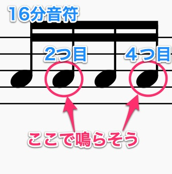 16分音符の2つ目と4つ目でクリックを鳴らす