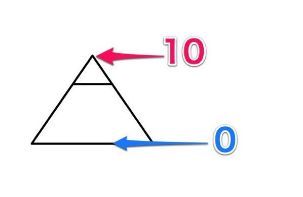 ピラミッドの数値化