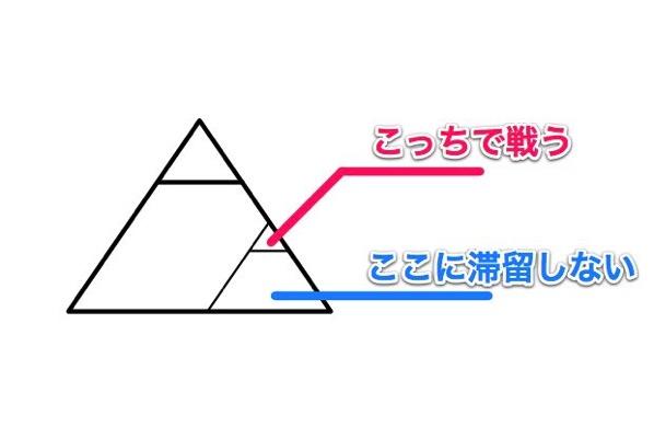 ピラミッドの中にピラミッド