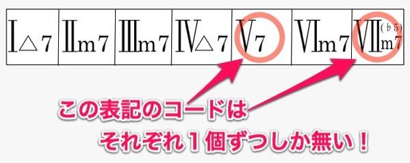 7thコードとm7(♭5)コードは1つずつ
