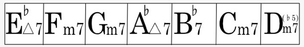 Key=E♭のダイアトニックコード