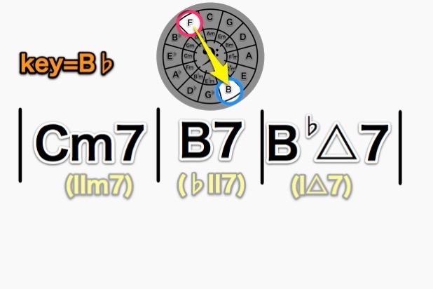 Cm7-B7-B♭△7