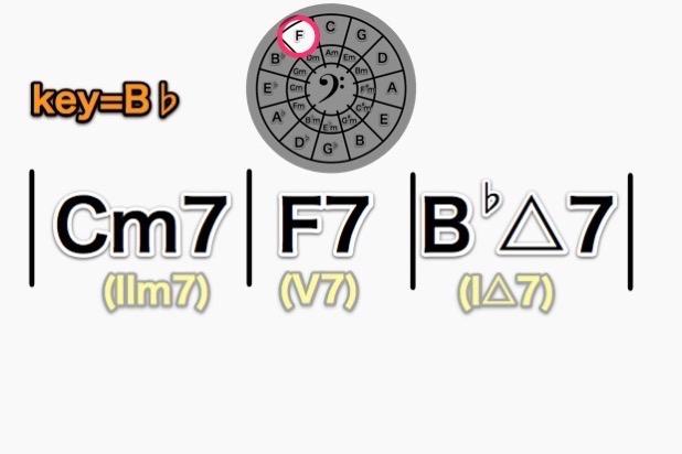 Cm7-F7-B♭△7