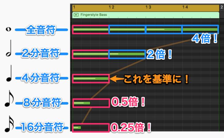 音価の相対図