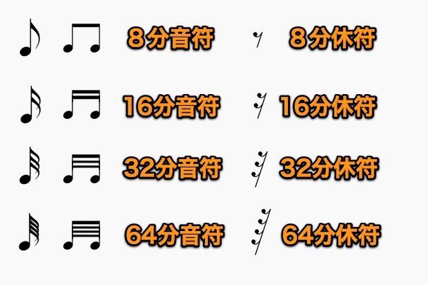 16分音符より細かい音符