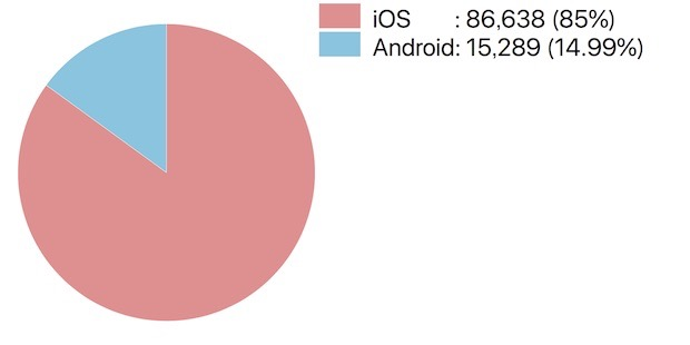 読者さんの使用端末の割合