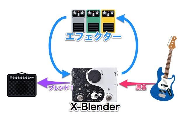 X-Blenderを使ったブレンド