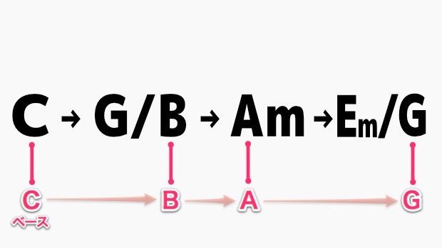 オンコードによる下降進行のベースの動き
