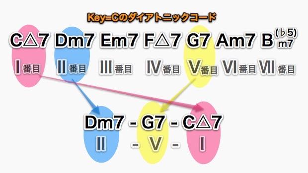 Key=CのII V I