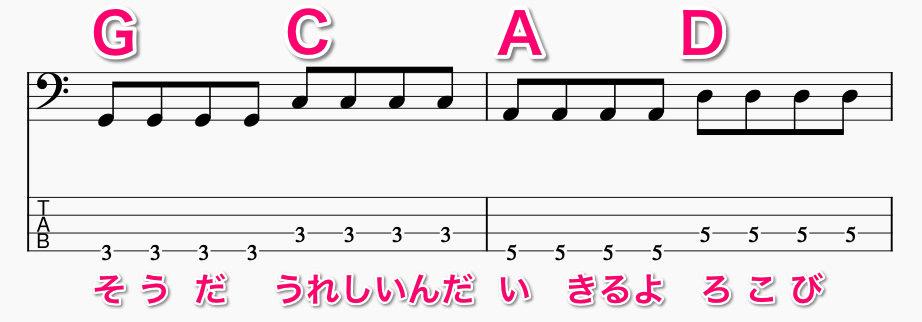 アンパンマンのマーチTAB譜