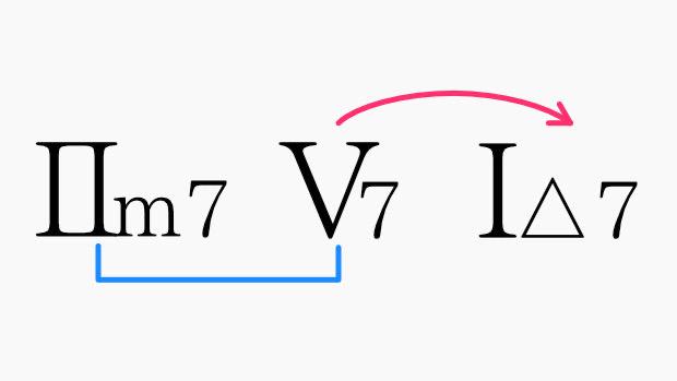 Ⅱ-Ⅴ-Ⅰ進行の矢印