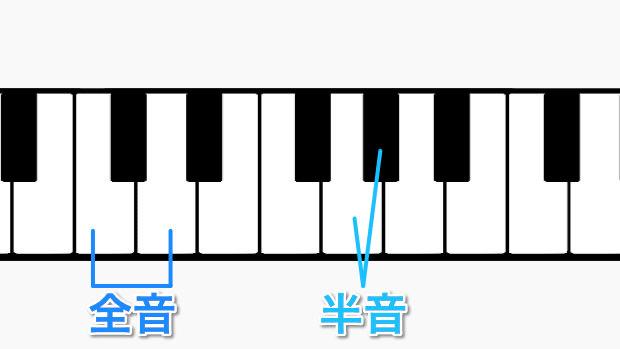 鍵盤で見る全音と半音
