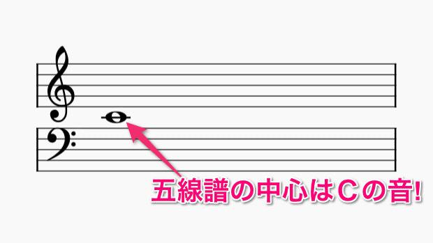 五線譜の中心はCの音