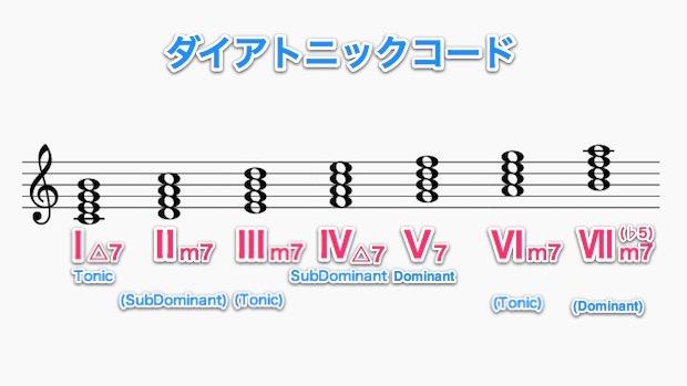五線譜で見るダイアトニックコード