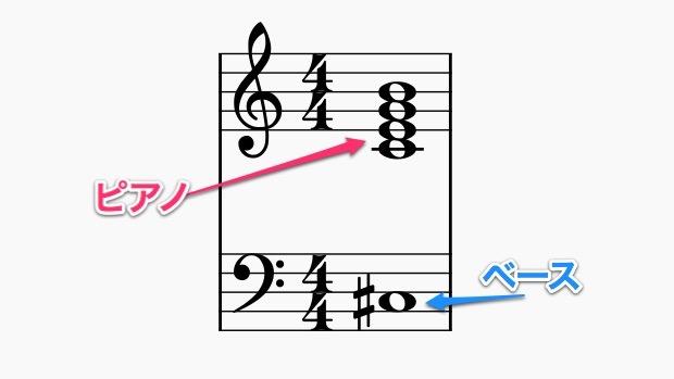 不協和音の例