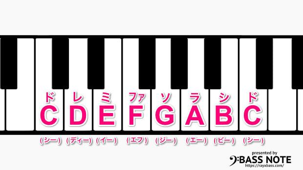 鍵盤で覚えるアルファベットの音名