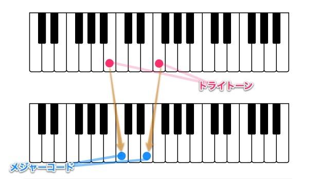 鍵盤で見る半進行