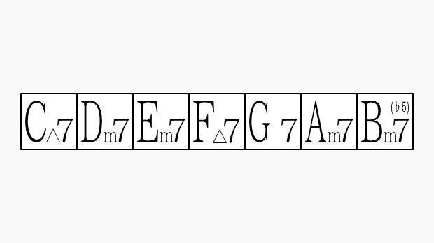 Key=Cのダイアトニックコード