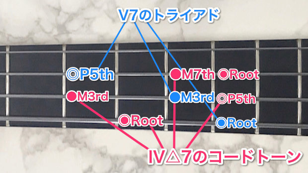 コードトーン+テンション=モードスケール2