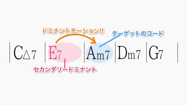 Am7にドミナントモーションさせるためのE7