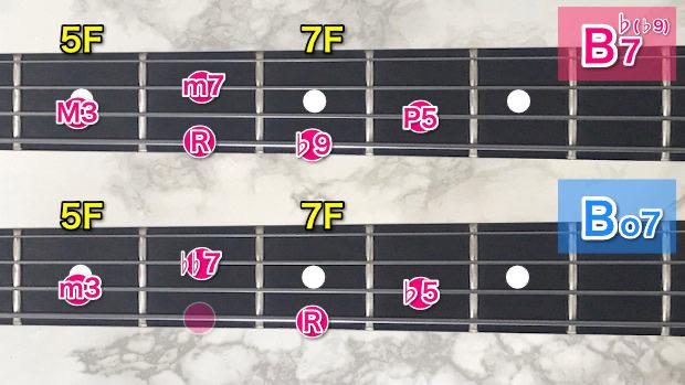 B♭7とBo7のコードトーン