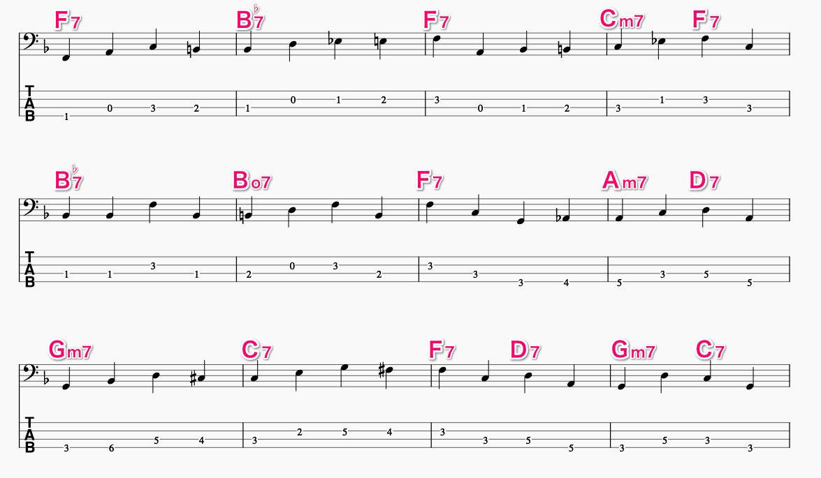 Key=Fのジャズブルースのベースラインの例