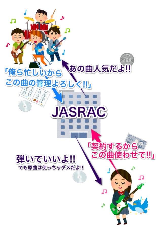 JASRACの仕組みをわかりやすく解説